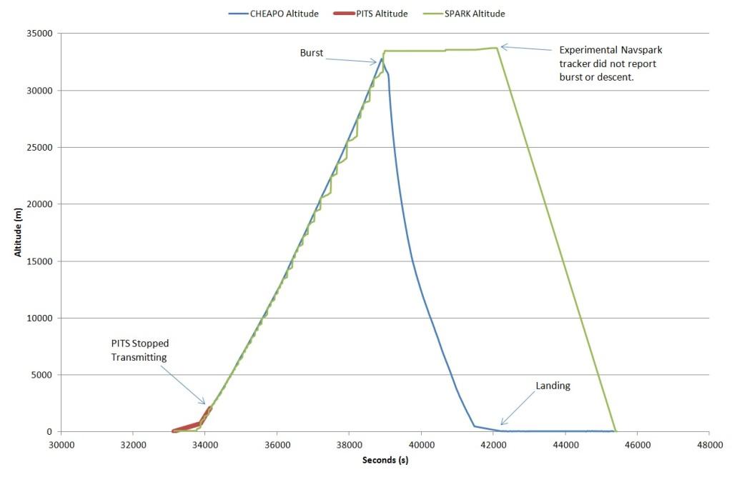 Alt Graph